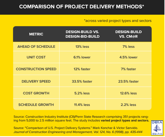 Costs of a Design-Build Project