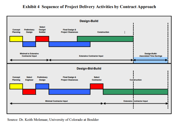 Design-Build versus Design-Bid-Build Timelines | Design-Build Firm Syracuse